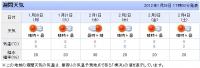 2012年1月の最低気温予想.jpg