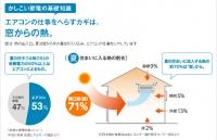 夏の住まいの熱流入の割合.jpg